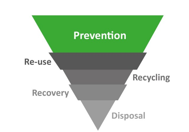 waste-hierarchy-2